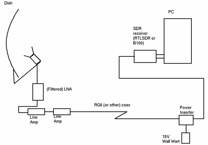 RTL-SDR Radio Telescope Setup