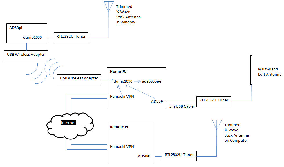 Combining Multiple ADSB Receivers