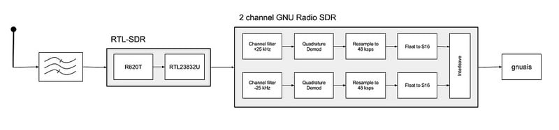 Two channel AIS Block Diagram