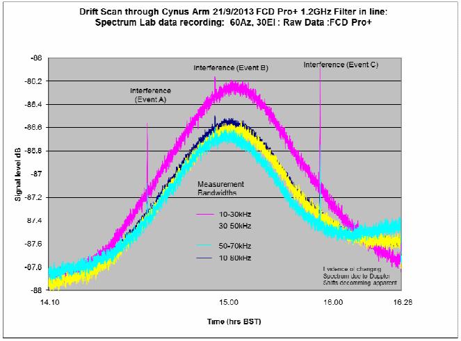 Signal Intensity during Drift Scan through Cygnus Spiral Arm