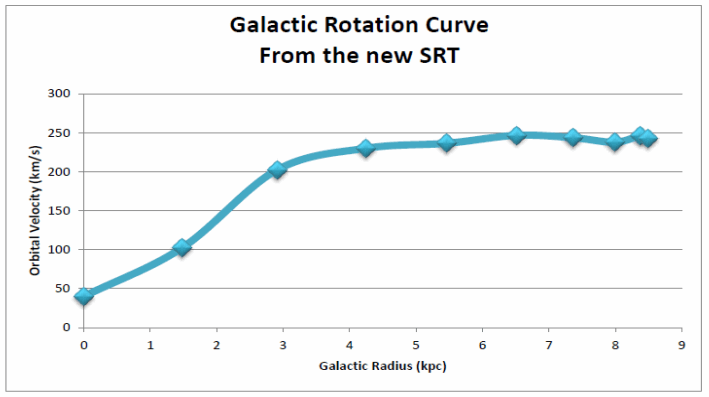 Galactic Rotation Measurements with the SRT