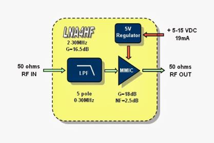 LNA4HF Block Diagram