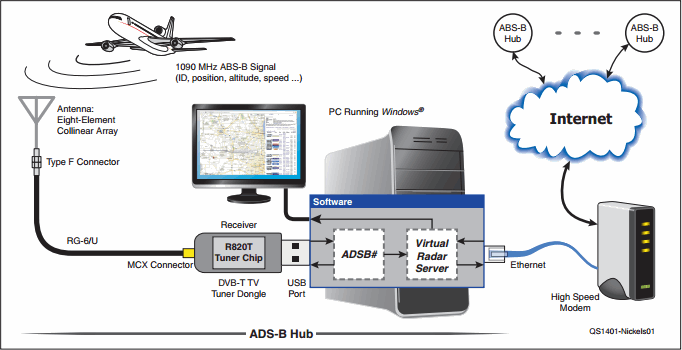 ADS-B Virtual Air Radar Tutorial by the ARRL