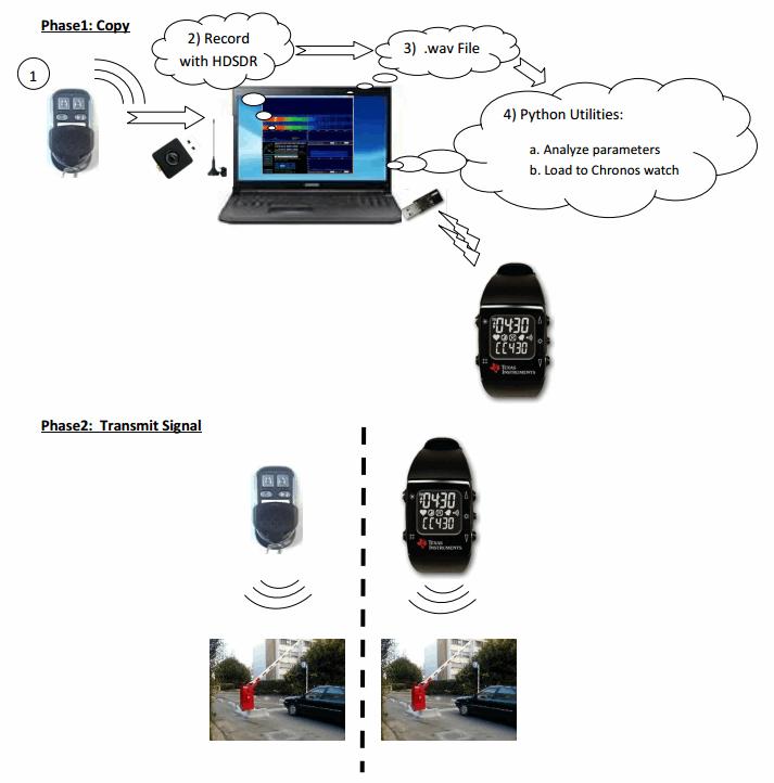 Flow Diagram of Copy Process