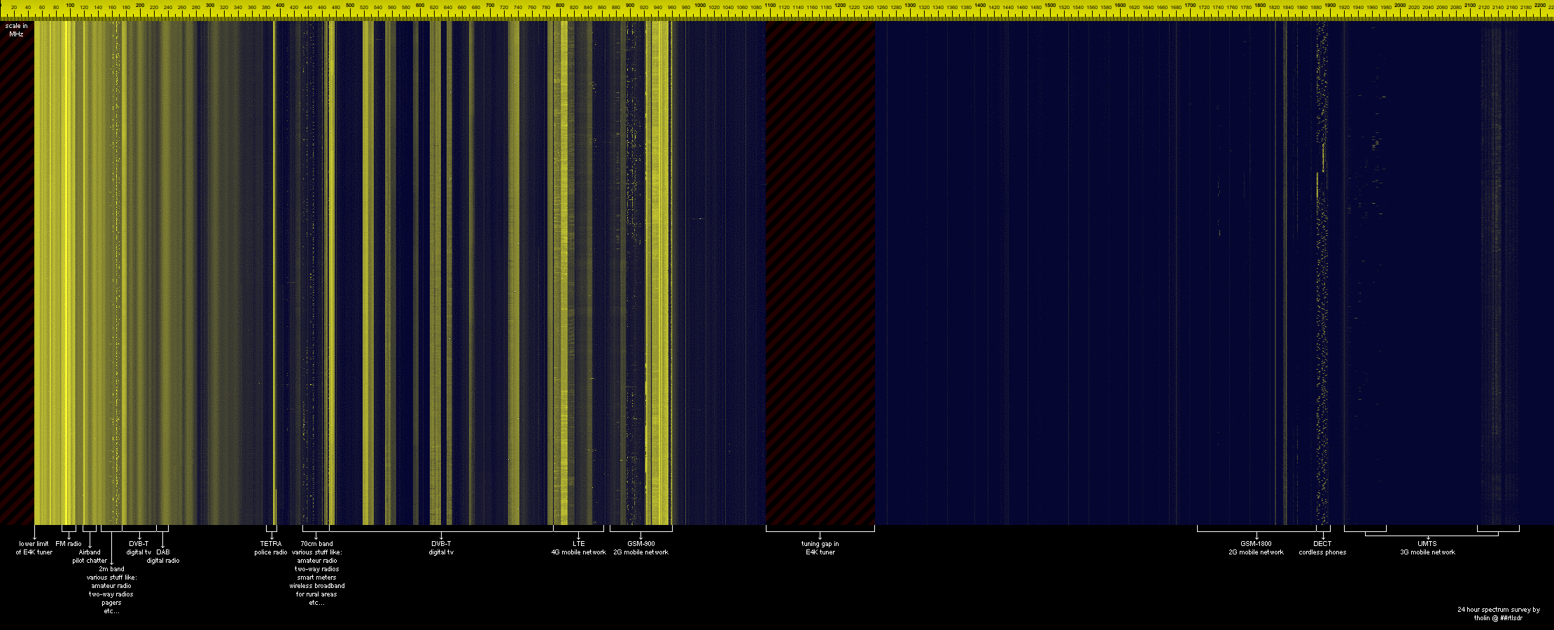 Example scan over an E4000 dongles entire frequency range.