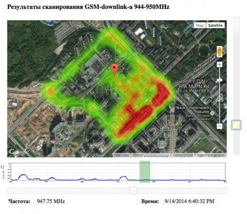 Heatmap of GSM Signal Strengths