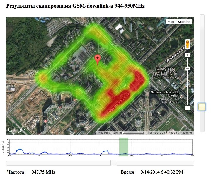 Creating A Signal Strength Heatmap With An RTLSDR - Cellular signal strength map