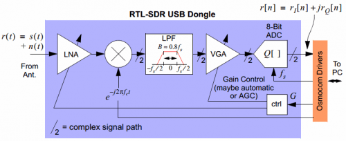 RTL-SDR Behavioural Model