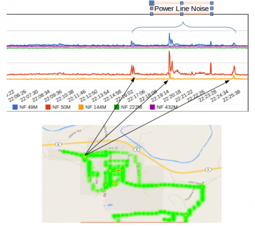 Powerline Noise Mapped with RTL-SDRs and GPS