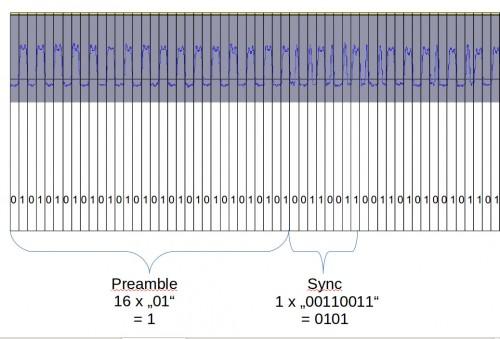 Bit string signal interpretation