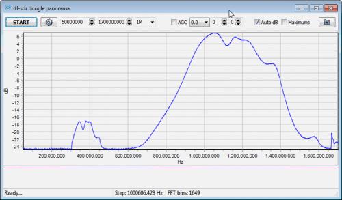 1090 MHz Bandpass Filter