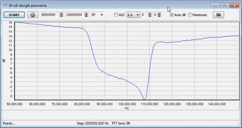 Broadcast FM Bandstop Filter Response
