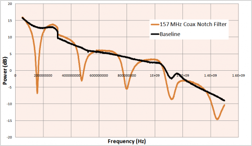 Coax Notch Filter Graph