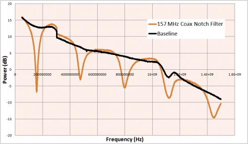 Coax Notch Filter Graph