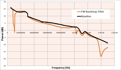 FM bandstop filter response compared to the baseline response over 50 MHz to 1500 MHz