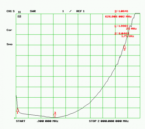 SWR Plot of the RTL-SDR Antenna Input