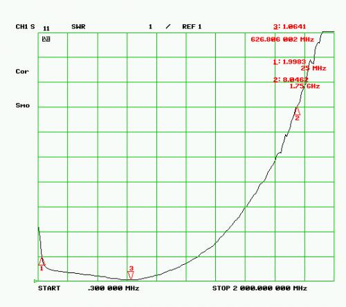 SWR Plot of the RTL-SDR Antenna Input
