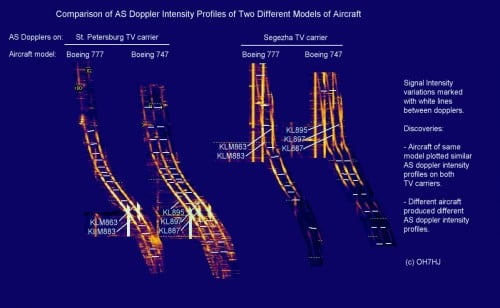 Comparing Aircraft Scatter Intensity Profiles