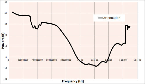 ADS-B Bandpass Filter Attenuation