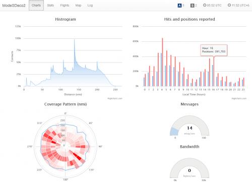 Screenshot of the Modesdeco statistics web interface.
