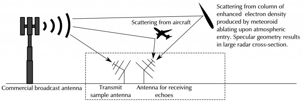 How passive radar works