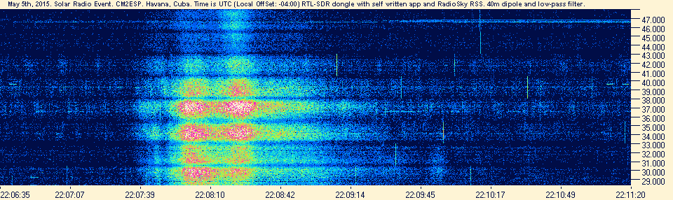 A solar burst between 28 - 48 MHz captured with an RTL-SDR dongle, RTL-WideSpectrum and Radio-Sky Spectrograph.