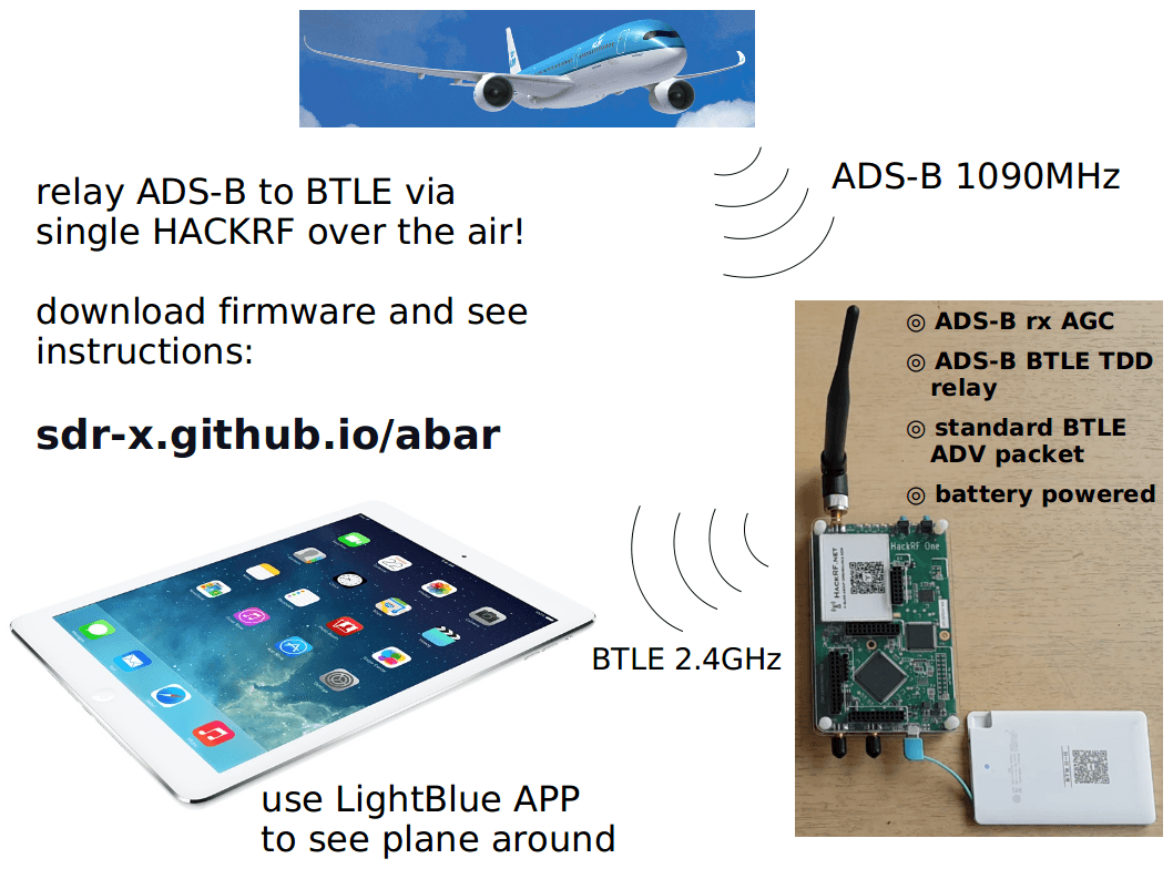 Using a HackRF to convert ADS-B packets into Bluetooth packets for