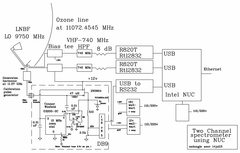 RTL-SDR based Ozone Spectrometer block diagram from the MIT Haystack Observatory.