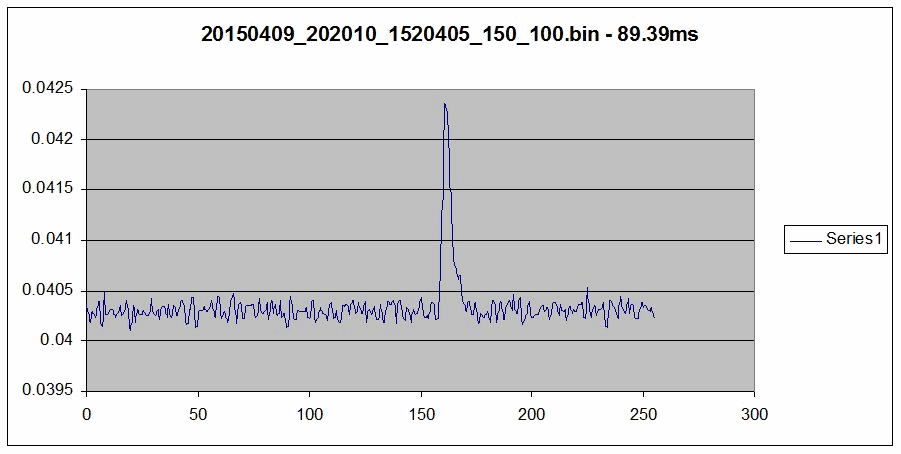 The Vela pulsar pulse power integrated over a 50 second 100MB file, combining some 560 pulsar pulses