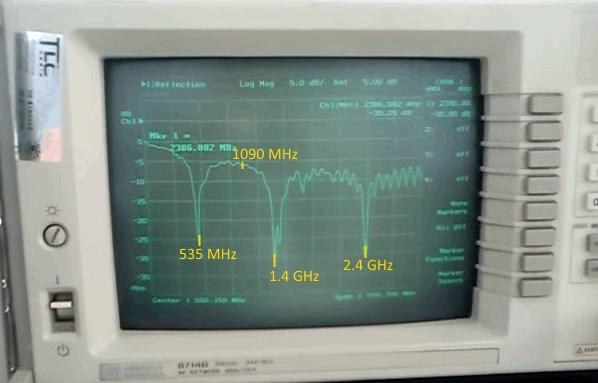DVB-T antenna return loss with ground plane