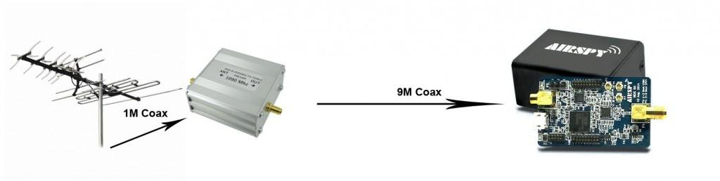 Optimal Setup: Antenna -> LNA -> Coax -> Receiver