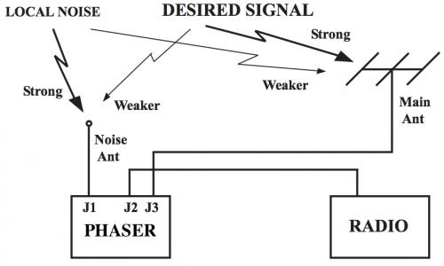The antenna phaser set up