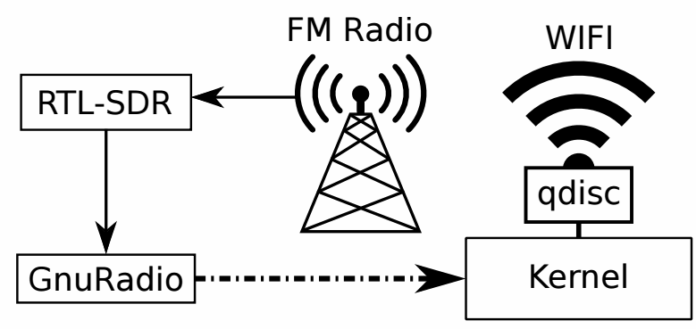 WiFM radio processing path.