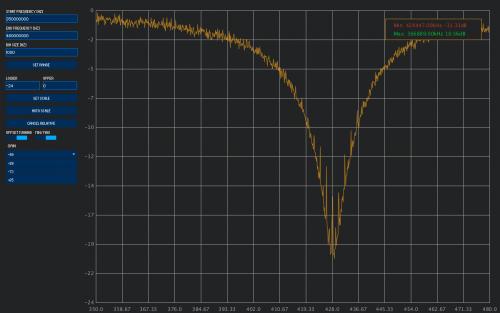Spektrum: A new spectrum analyzer program for the RTL-SDR