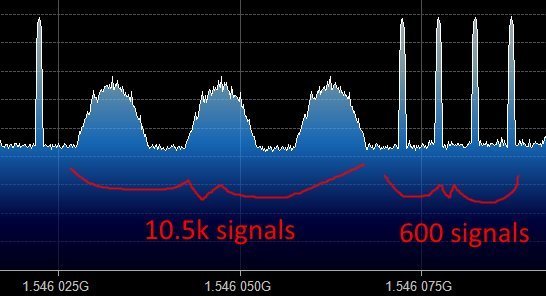 What the 10.5k signals look like compared to the 600 signals.
