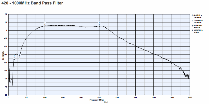 420 to 1000 MHz Bandpass filter on the RSP.