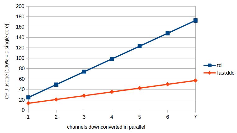 Performance of the FastDDC Algorithm
