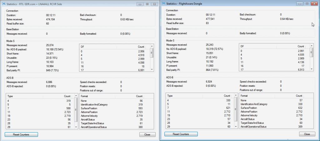 Standard RTL-SDR + LNA4ALL at receiver side vs FlightAware RTL-SDR Dongle