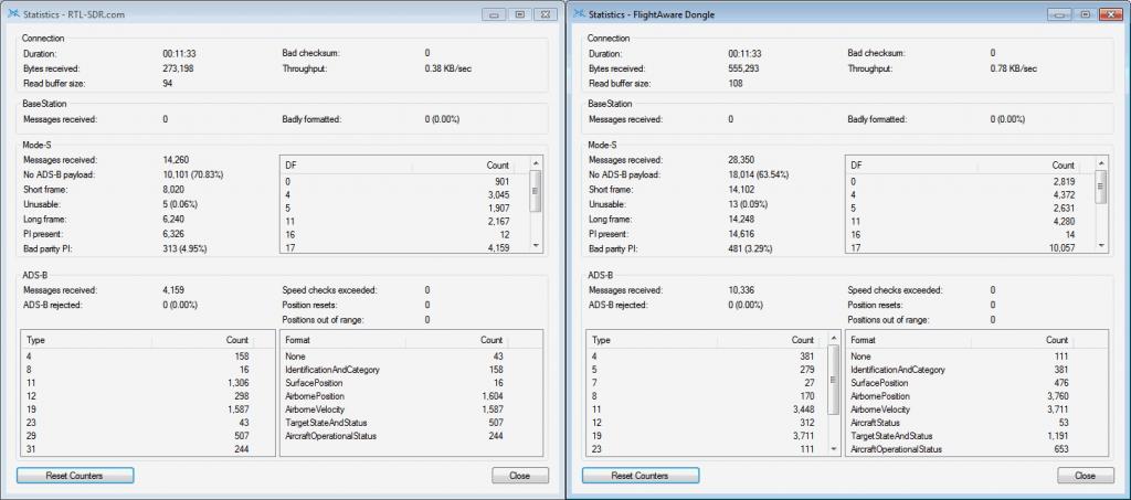 RTL-SDR.com Receiver vs FlightAware Dongle (No external LNA's used)