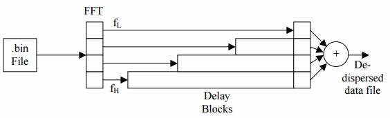 The de-dispersion principle