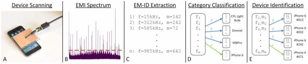 The EM-ID Process.