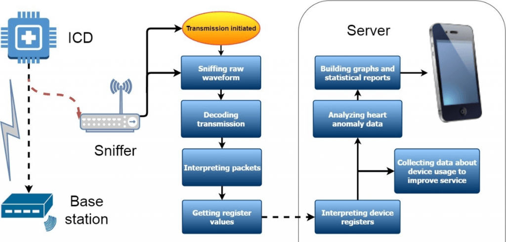 The planned reception and decoding flowgraph.