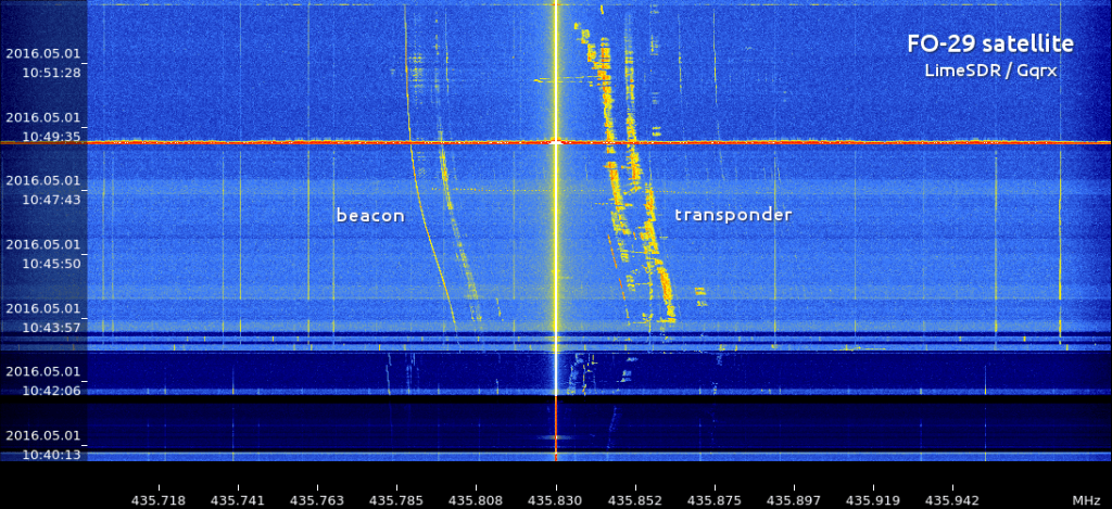 LimeSDR receiving the FO-29 satellite on GQRX.