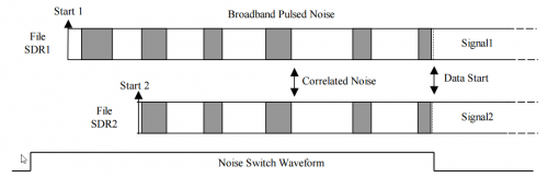 How correlation with the pulsed noise source works.