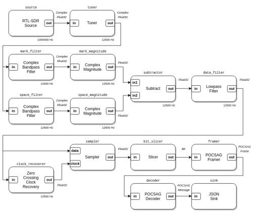 A LuaRadio based POCSAG decoder flowgraph.