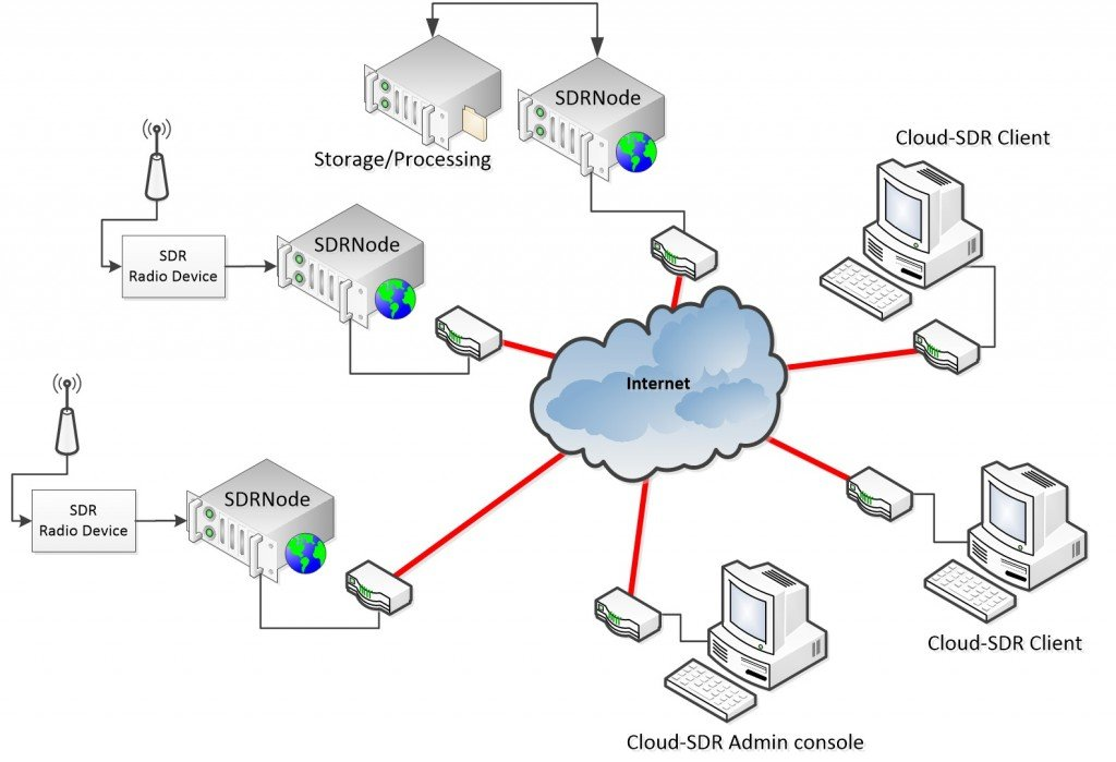Cloud-SDR-Big