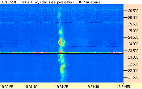 Solar emissions received with the SDRplay and Radio-Sky Spectograph.