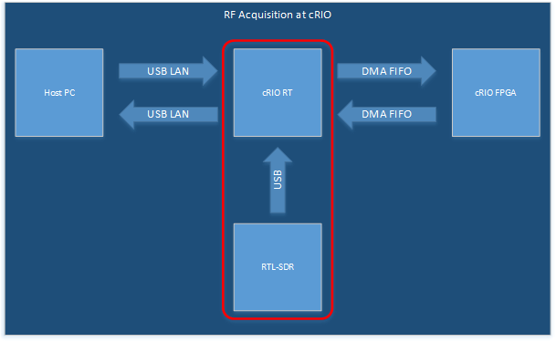 Data flow for offloading RTL-SDR DSP tasks onto the FPGA