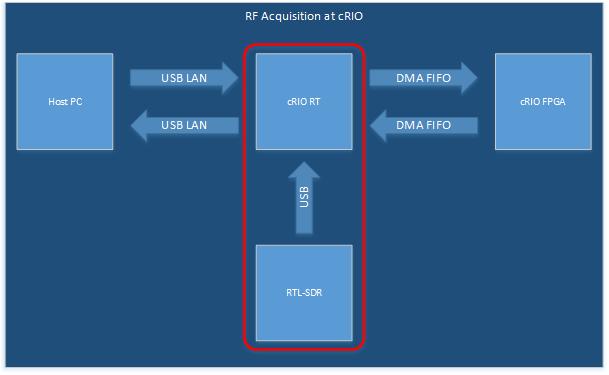 Data flow for offloading RTL-SDR DSP tasks onto the FPGA