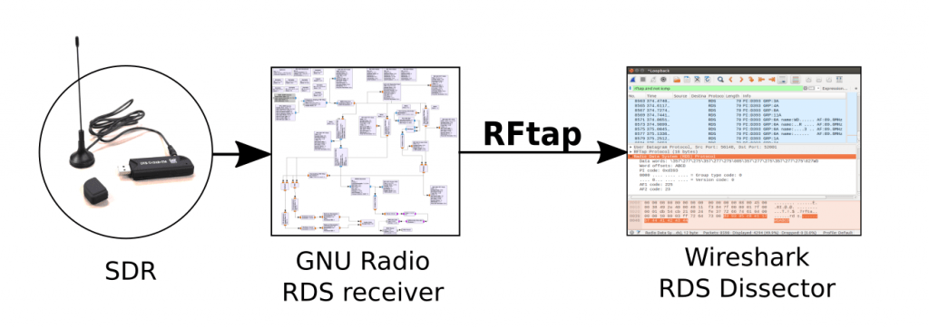 RFTap acts as the glue between GNURadio and Wireshark